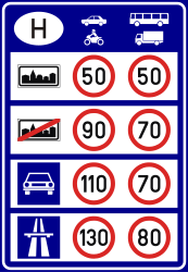 Traffic sign of Hungary: National speed limits