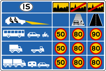 Traffic sign of Iceland: National speed limits